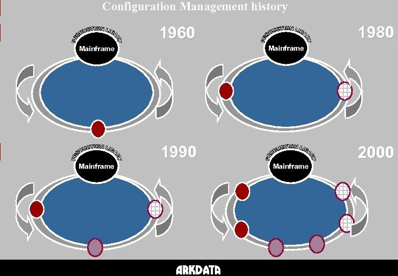 Configuration Management history 1980 1960 Mainframe 1990 Mainframe 2000 Mainframe