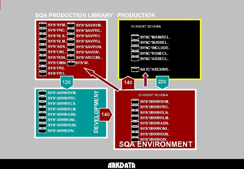 SQA PRODUCTION LIBRARY PRODUCTION SYS*SYM. SYS*PRC. SYS*RLS. SYS*RLM. SYS*ABS. SYS*ONL. SYS*RUN. SYS*OMN. SYS*PR 2.