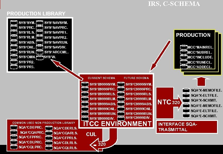 IRS, C-SCHEMA PRODUCTION LIBRARY SYS*SYM. SYS*PRC. SYS*RLS. SYS*RLM. SYS*ABS. SYS*ONL. SYS*RUN. SYS*OMN. SYS*PR 2.
