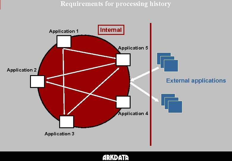 Requirements for processing history Application 1 Internal Application 5 Application 2 External applications Application