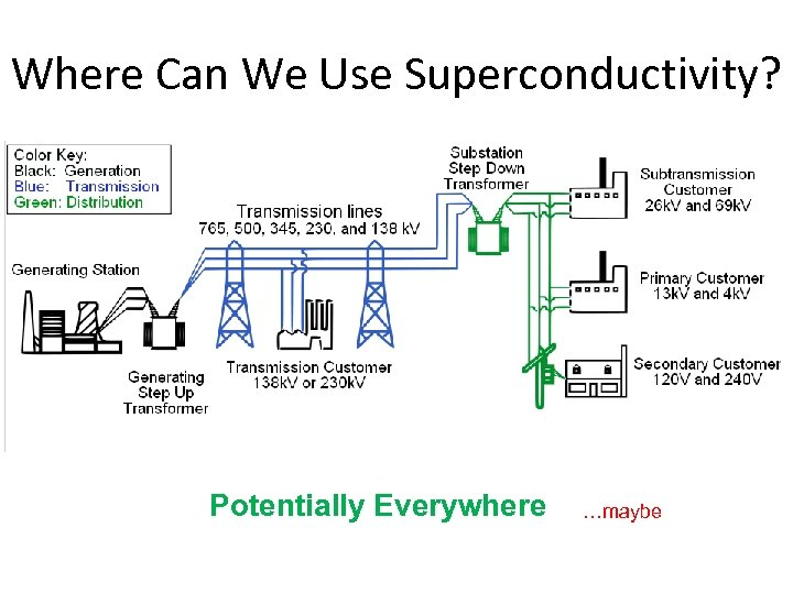 Where Can We Use Superconductivity? Potentially Everywhere …maybe