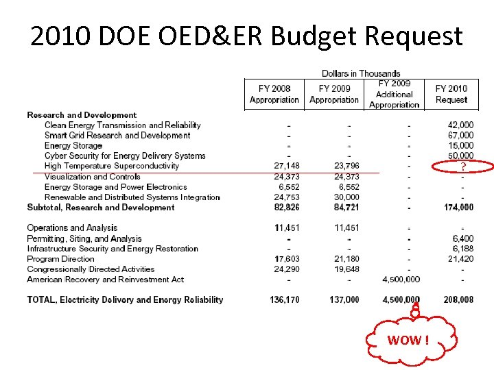 2010 DOE OED&ER Budget Request ? WOW !
