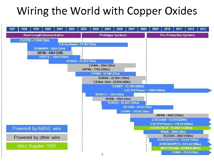 Wiring the World with Copper Oxides