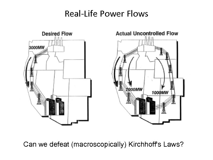 Real-Life Power Flows Can we defeat (macroscopically) Kirchhoff's Laws?