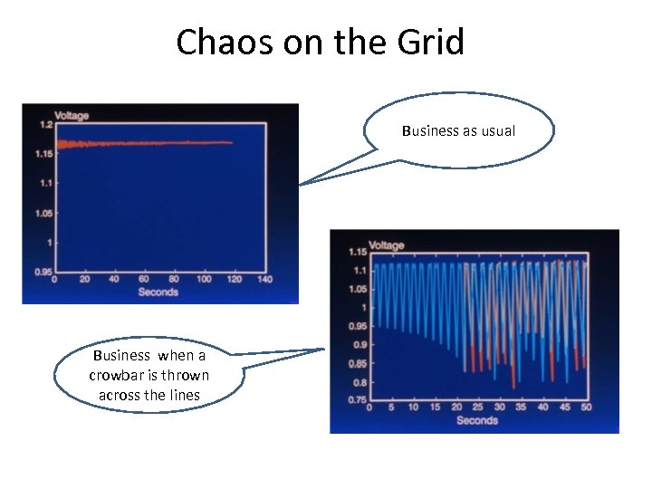 Chaos on the Grid Business as usual Business when a crowbar is thrown across