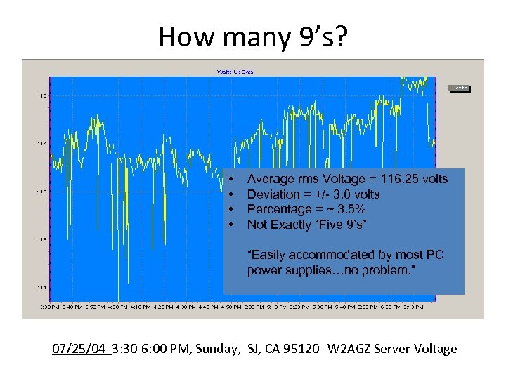How many 9's? • • Average rms Voltage = 116. 25 volts Deviation =