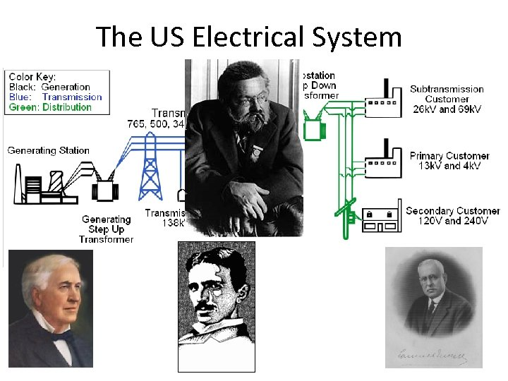 The US Electrical System