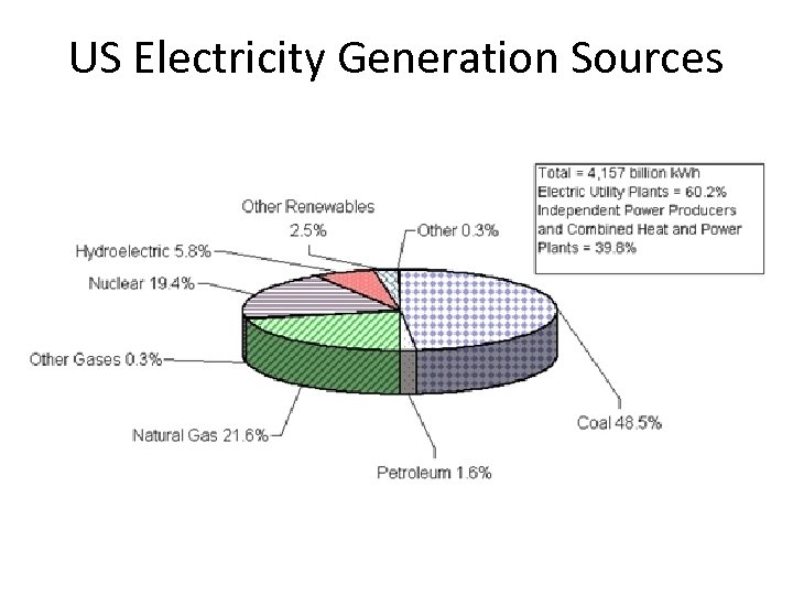 US Electricity Generation Sources