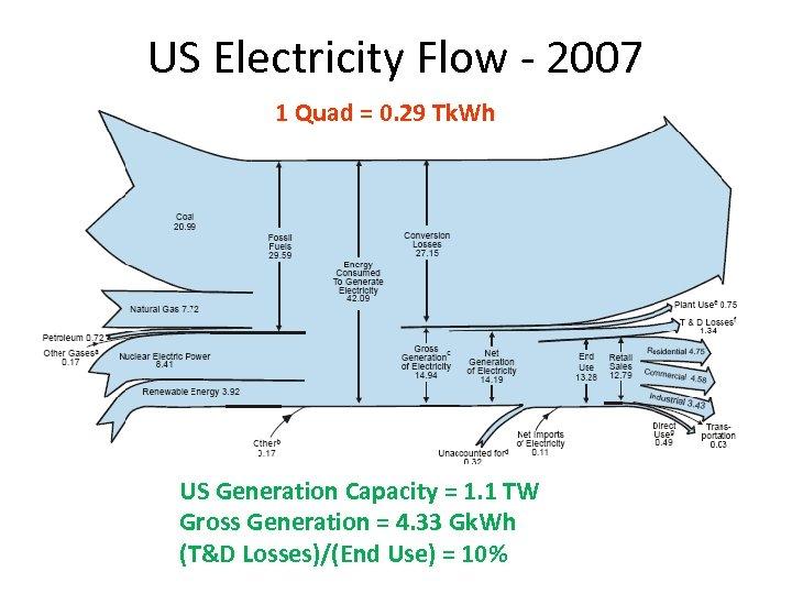 US Electricity Flow - 2007 1 Quad = 0. 29 Tk. Wh US Generation