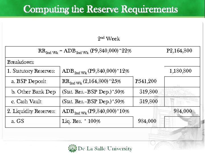 Computing the Reserve Requirements 2 nd Week RR 2 nd Wk = ADB 2