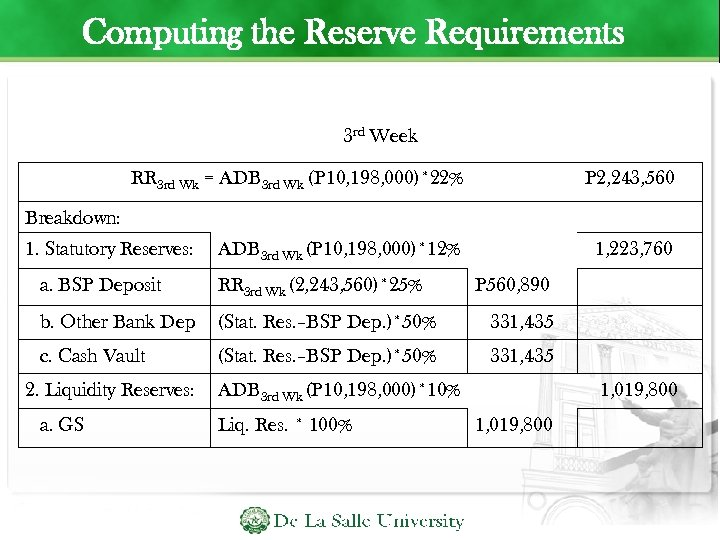 Computing the Reserve Requirements 3 rd Week RR 3 rd Wk = ADB 3