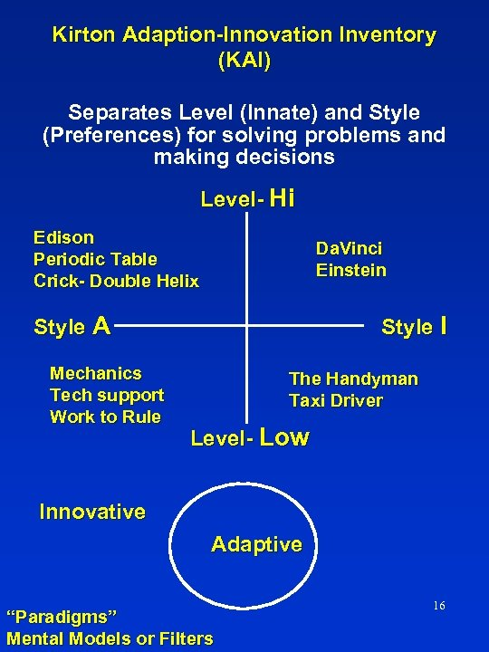 Kirton Adaption-Innovation Inventory (KAI) Separates Level (Innate) and Style (Preferences) for solving problems and