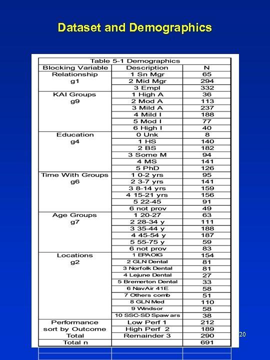 Dataset and Demographics 20