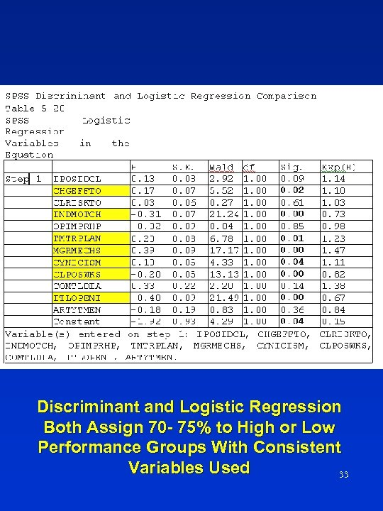Discriminant and Logistic Regression Both Assign 70 - 75% to High or Low Performance