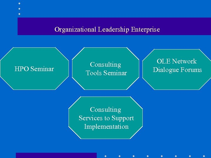 Organizational Leadership Enterprise HPO Seminar Consulting Tools Seminar Consulting Services to Support Implementation OLE