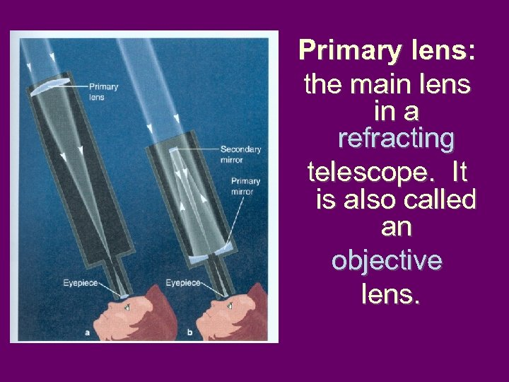 Primary lens: the main lens in a refracting telescope. It is also called an