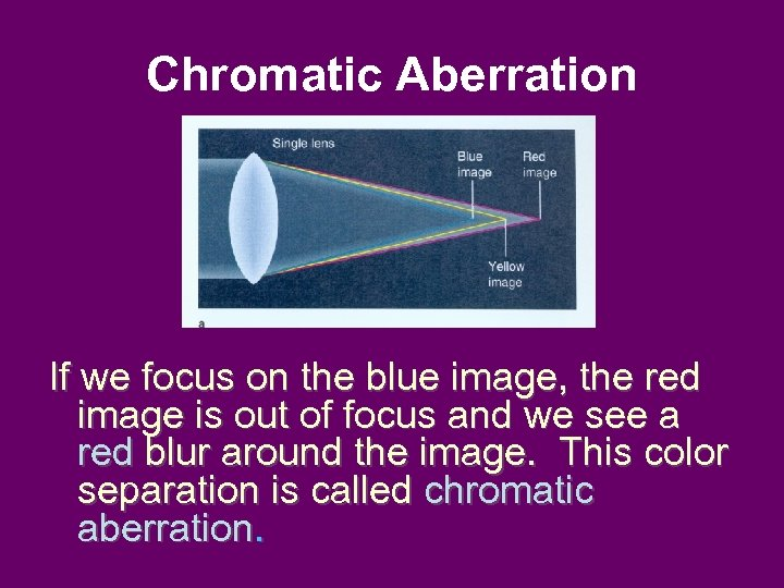 Chromatic Aberration If we focus on the blue image, the red image is out