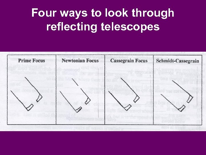 Four ways to look through reflecting telescopes