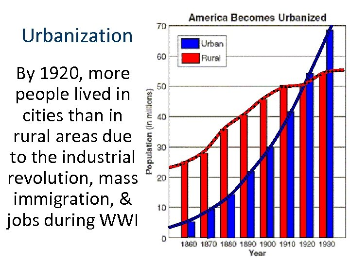 Urbanization By 1920, more people lived in cities than in rural areas due to
