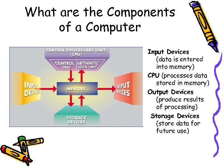 What are the Components of a Computer Input Devices (data is entered into memory)