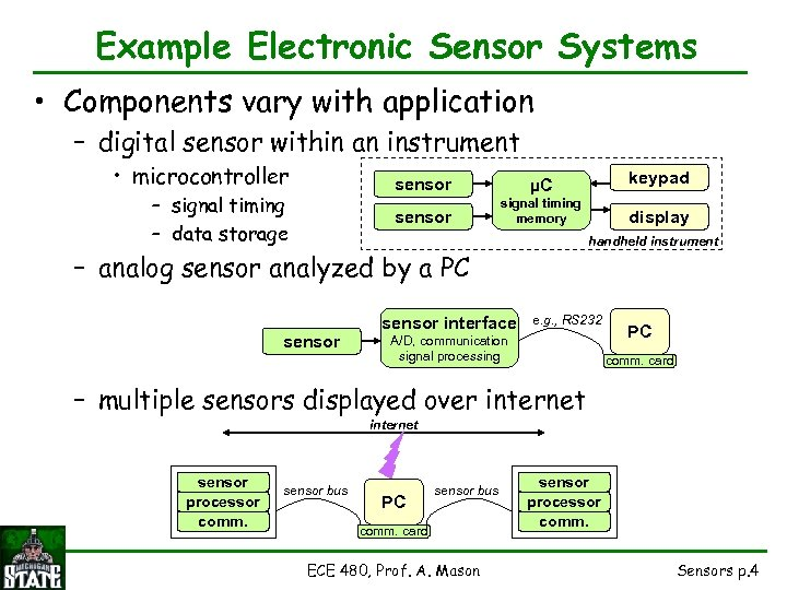 Example Electronic Sensor Systems • Components vary with application – digital sensor within an
