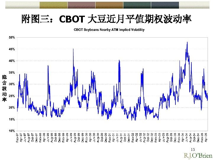 附图三:CBOT 大豆近月平值期权波动率 隐 含 波 动 率 13