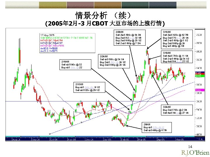 情景分析 (续) (2005年 2月-3 月CBOT 大豆市场的上涨行情) 2/28/05 Sell 2 sk 5 580 c @