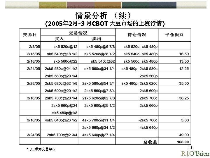 情景分析 (续) (2005年 2月-3 月CBOT 大豆市场的上涨行情) * 以 1手为交易单位 15