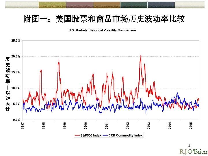 附图一:美国股票和商品市场历史波动率比较 历 史 波 动 率 | 以 20 天 计 4