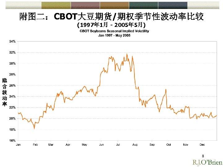 附图二:CBOT大豆期货/期权季节性波动率比较 (1997年 1月 - 2005年 5月) 隐 含 波 动 率 8