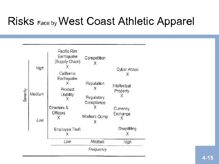 Risks Face by West Coast Athletic Apparel 4 -15