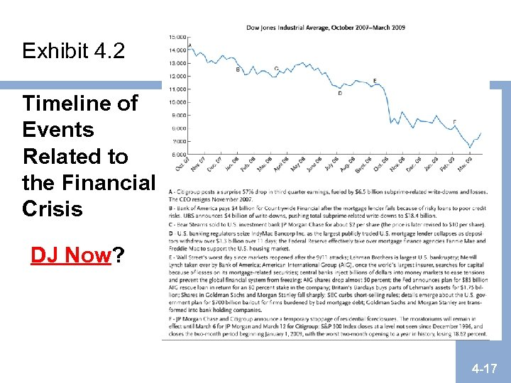 Exhibit 4. 2 Timeline of Events Related to the Financial Crisis DJ Now? 4