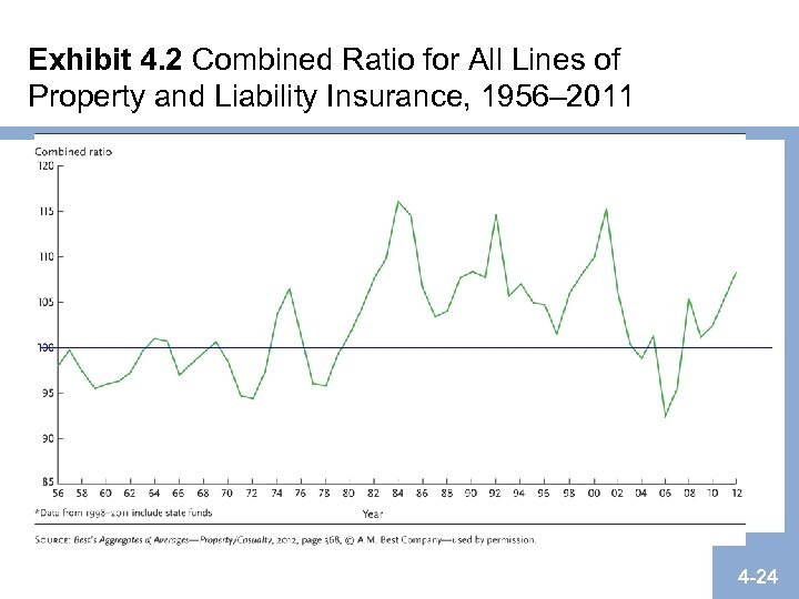 Exhibit 4. 2 Combined Ratio for All Lines of Property and Liability Insurance, 1956–
