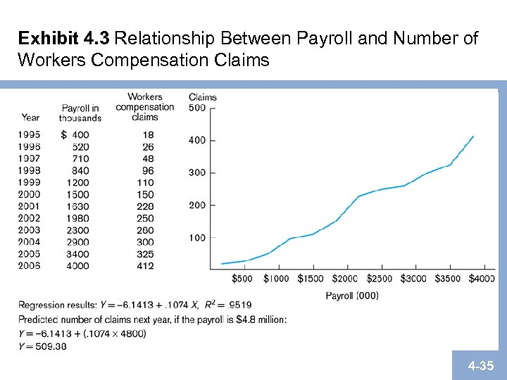 Exhibit 4. 3 Relationship Between Payroll and Number of Workers Compensation Claims 4 -35