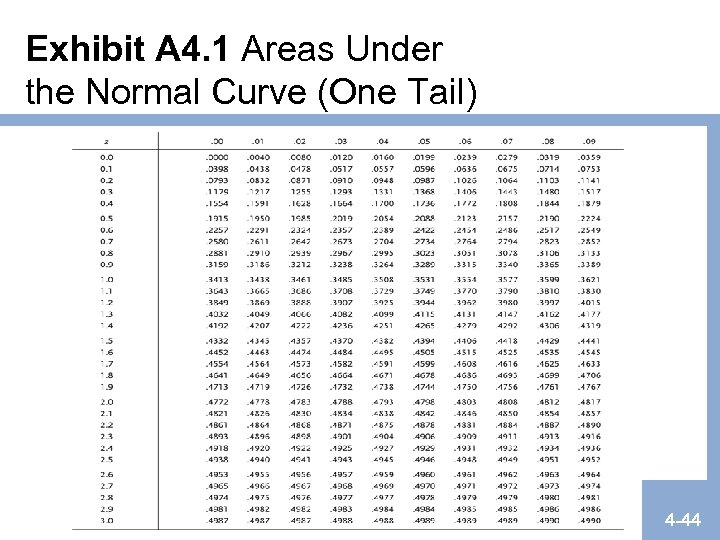 Exhibit A 4. 1 Areas Under the Normal Curve (One Tail) 4 -44