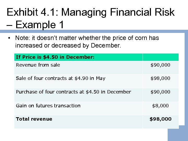 Exhibit 4. 1: Managing Financial Risk – Example 1 • Note: it doesn't matter