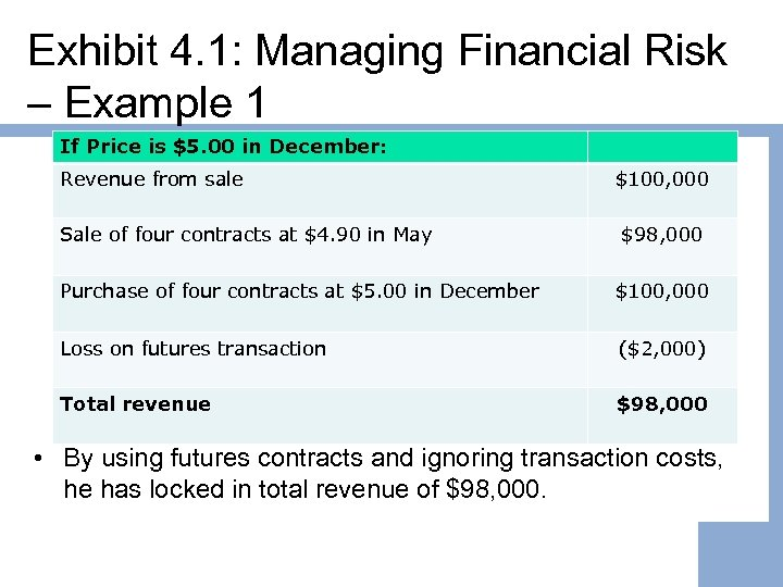 Exhibit 4. 1: Managing Financial Risk – Example 1 If Price is $5. 00