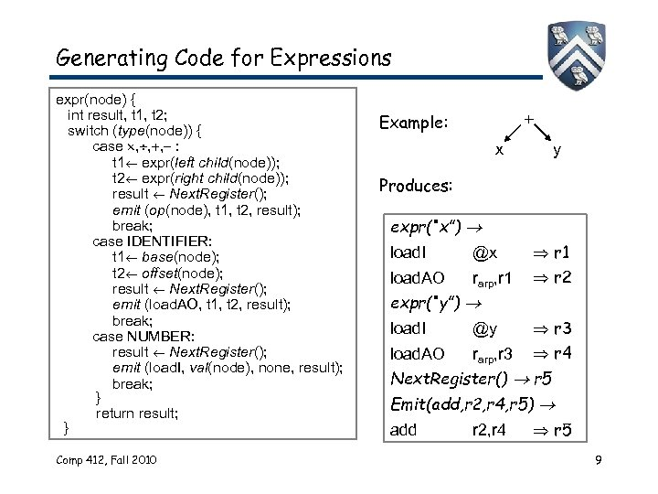 Generating Code for Expressions expr(node) { int result, t 1, t 2; switch (type(node))