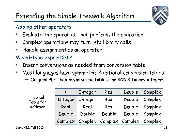 Extending the Simple Treewalk Algorithm Adding other operators • Evaluate the operands, then perform