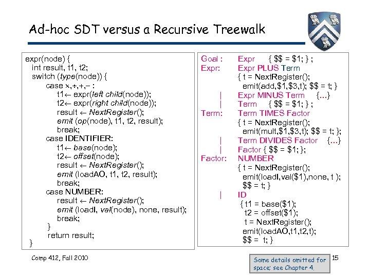 Ad-hoc SDT versus a Recursive Treewalk expr(node) { int result, t 1, t 2;