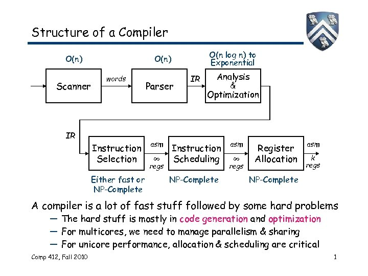 Structure of a Compiler O(n) Scanner O(n log n) to Exponential O(n) words IR