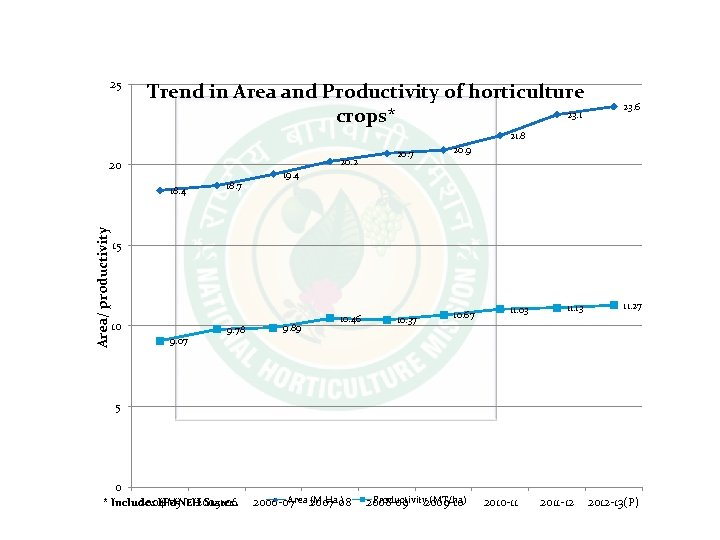 25 Trend in Area and Productivity of horticulture 23. 1 crops* 23. 6 21.