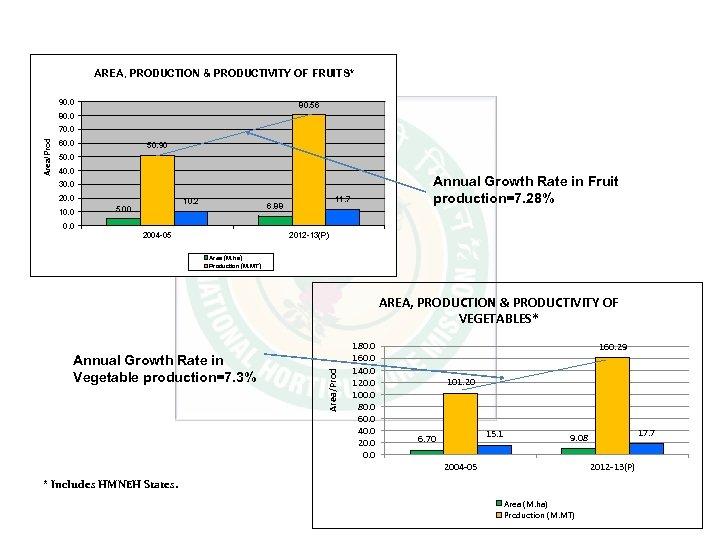 AREA, PRODUCTION & PRODUCTIVITY OF FRUITS* 90. 0 80. 56 80. 0 Area/Prod 70.