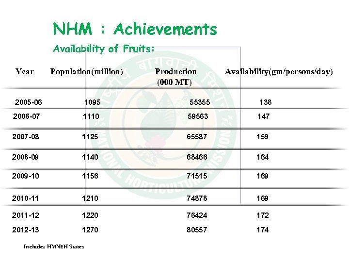 NHM : Achievements Availability of Fruits: Year Population(million) 2005 -06 1095 55355 138 2006