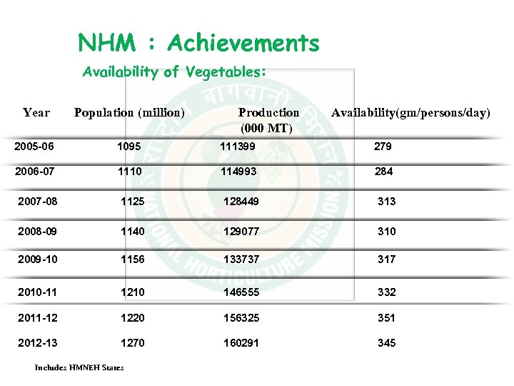 NHM : Achievements Availability of Vegetables: Year Population (million) 2005 -06 1095 111399 279