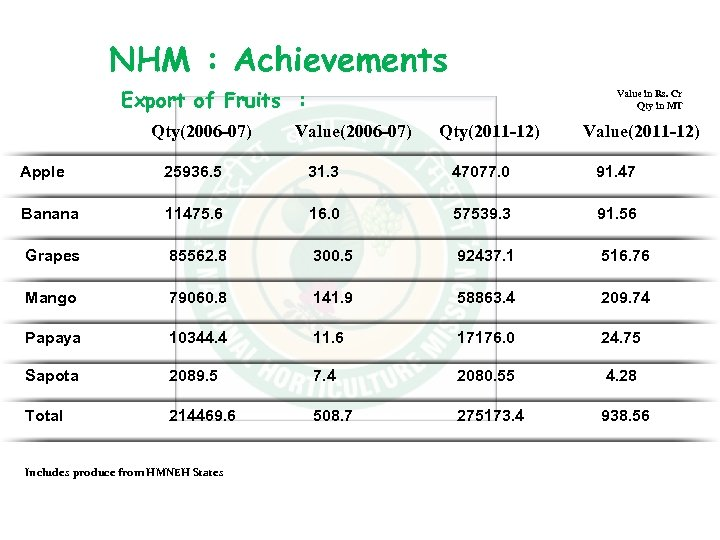 NHM : Achievements Export of Fruits : Qty(2006 -07) Value in Rs. Cr Qty