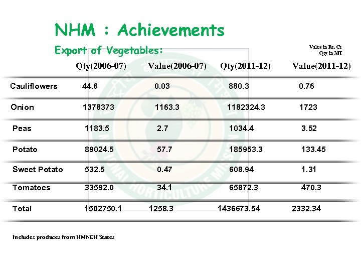 NHM : Achievements Export of Vegetables: Qty(2006 -07) Value in Rs. Cr Qty in