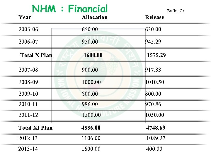 Year NHM : Financial Rs. In Cr Allocation Release 2005 -06 650. 00 630.