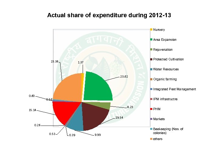 Actual share of expenditure during 2012 -13 Nursery Area Expansion Rejuvenation 23. 36 Protected