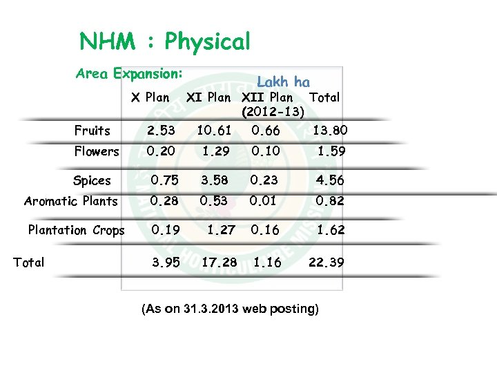 NHM : Physical Area Expansion: Lakh ha X Plan Fruits XI Plan XII Plan